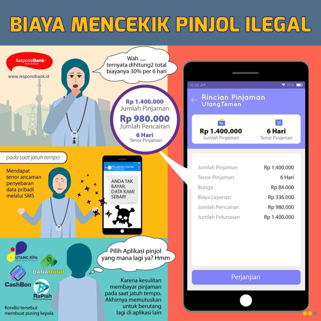 Terjerat Kasus Pinjaman Online Pinjol Ilegal The Prakarsa
